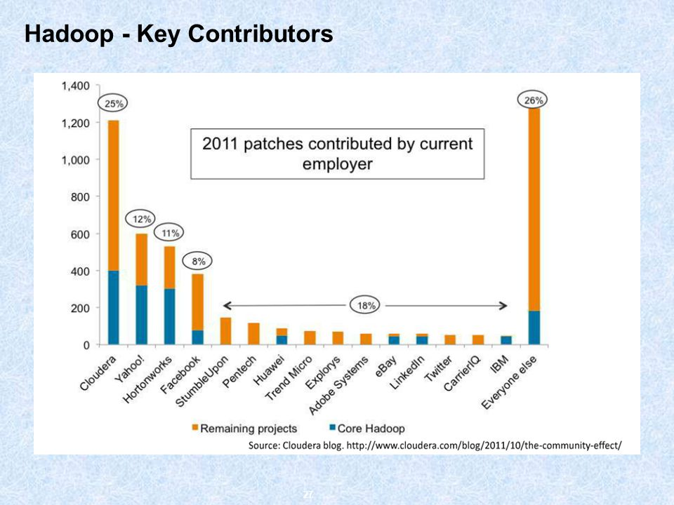 Hadoop - Key Contributors 27
