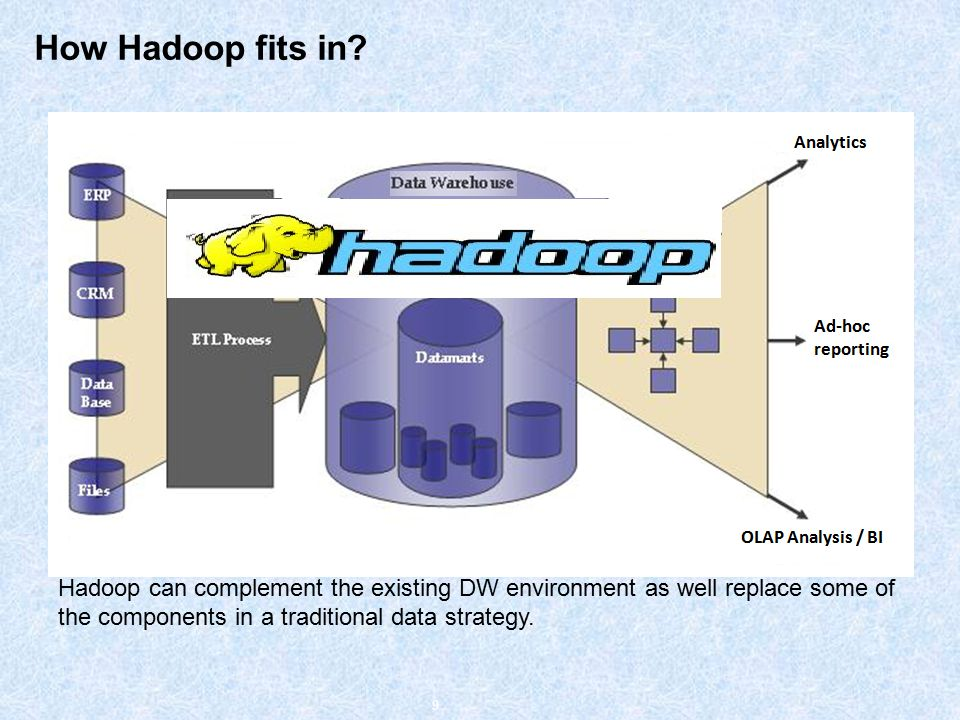 How Hadoop fits in.