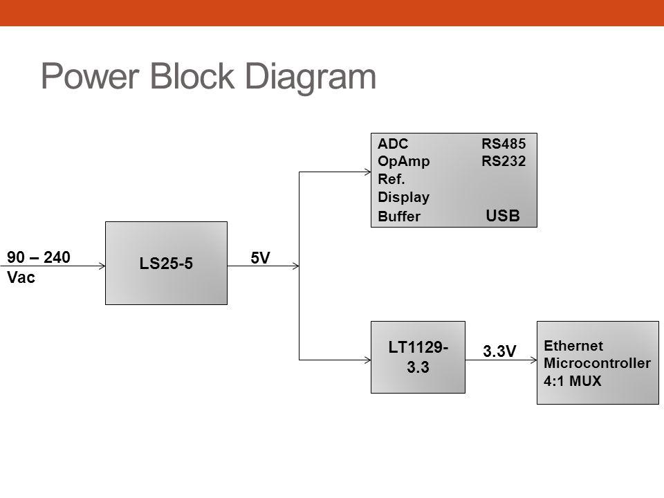 Power Block Diagram LS25-5 90 – 240 Vac 5V ADC RS485 OpAmp RS232 Ref. Display Buffer USB LT1129- 3.3 Ethernet Microcontroller 4:1 MUX 3.3V