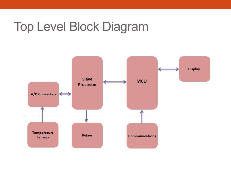 Power Block Diagram LS25-5 90 – 240 Vac 5V ADC RS485 OpAmp RS232 Ref.