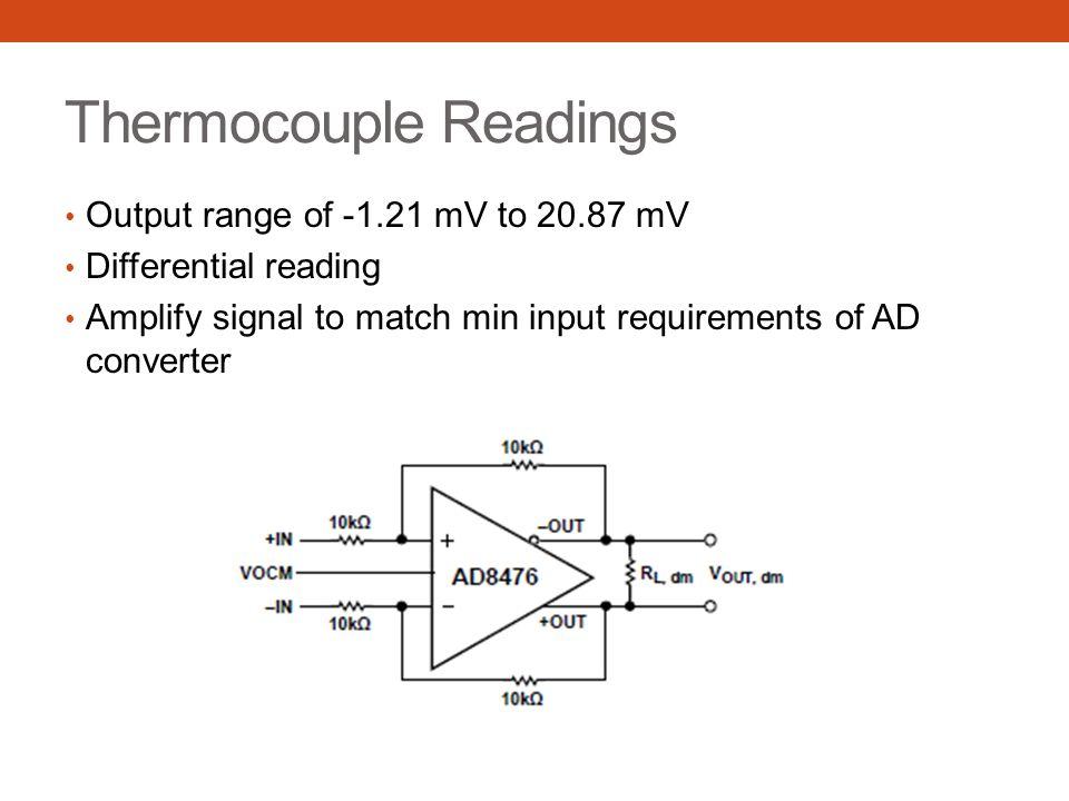 Differential Op Amp Unity gain V OCM = 2.5 V reference voltage Internal precision 10kΩ resistors