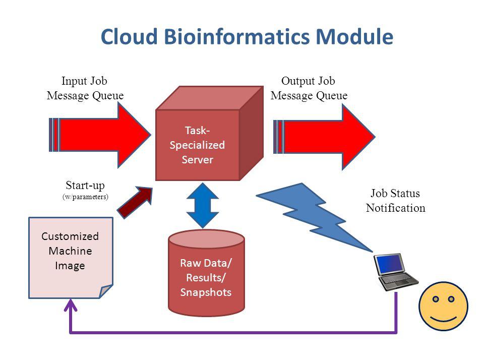 Cloud Bioinformatics Module Raw Data/ Results/ Snapshots Task- Specialized Server Input Job Message Queue Output Job Message Queue Job Status Notification Customized Machine Image Start-up (w/parameters)