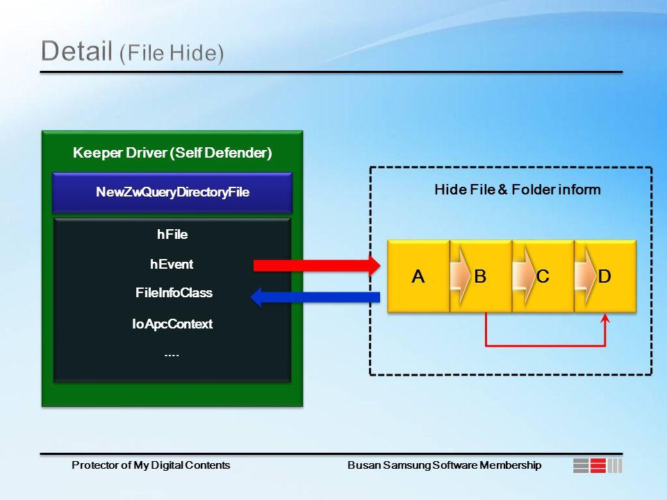 Protector of My Digital Contents Busan Samsung Software Membership Keeper Driver (Self Defender) hFile hEvent ….