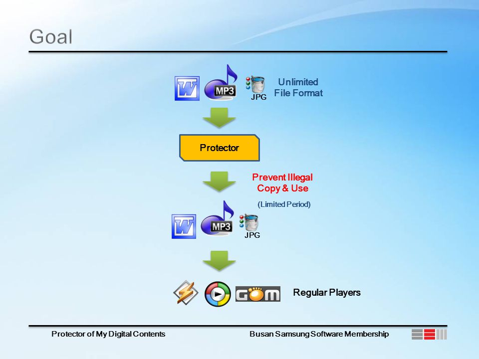 Protector of My Digital Contents Busan Samsung Software Membership Protector Prevent Illegal Copy & Use Unlimited File Format (Limited Period) JPG Regular Players