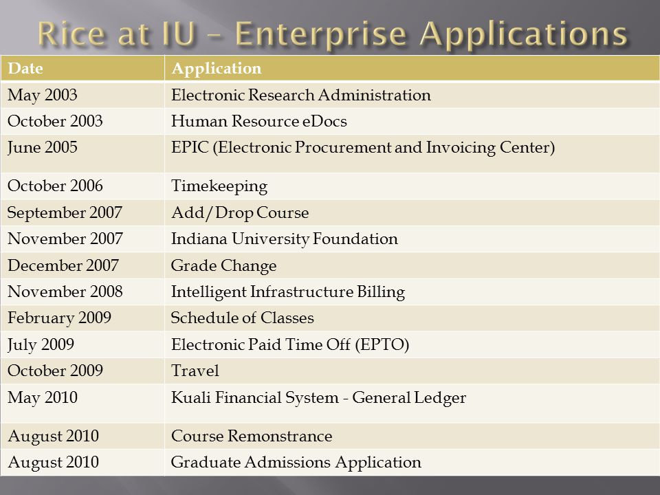DateApplication May 2003Electronic Research Administration October 2003Human Resource eDocs June 2005EPIC (Electronic Procurement and Invoicing Center