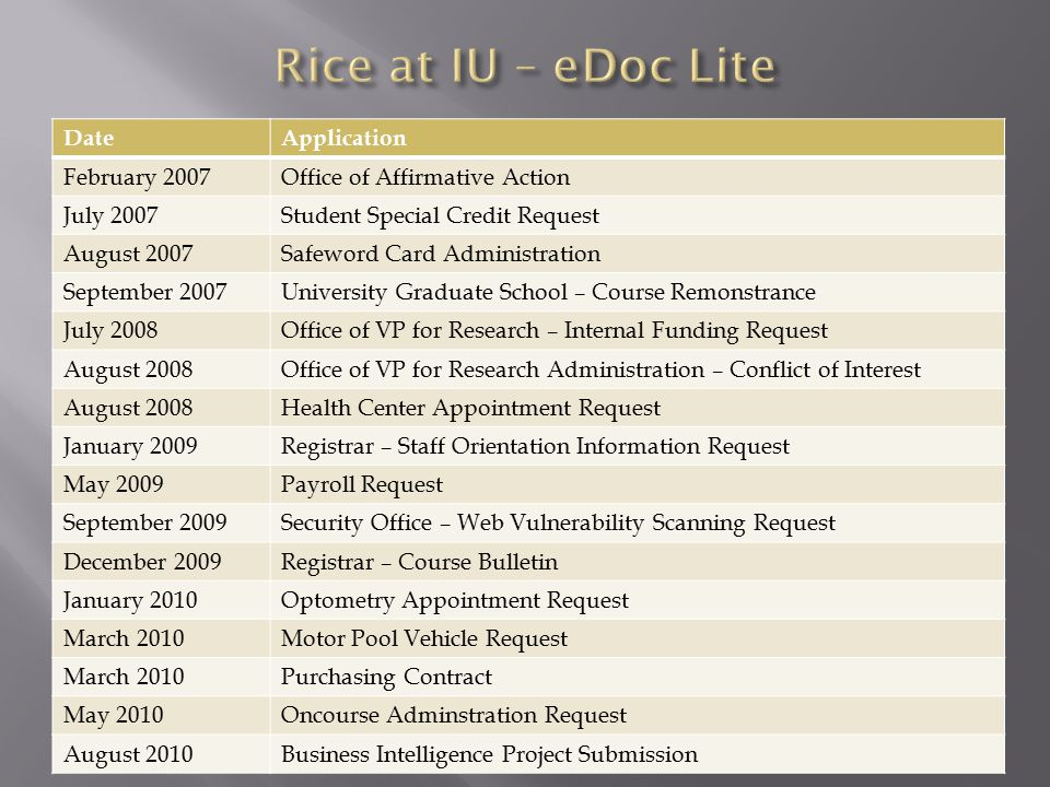 DateApplication February 2007Office of Affirmative Action July 2007Student Special Credit Request August 2007Safeword Card Administration September 20