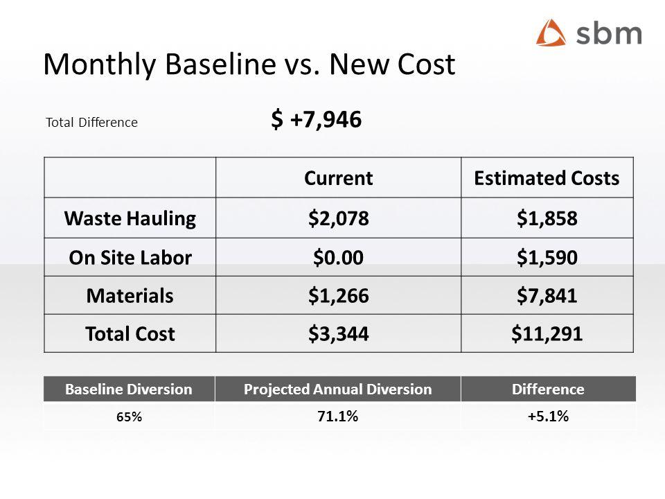 Monthly Baseline vs.