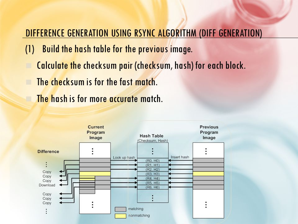 DIFFERENCE GENERATION USING RSYNC ALGORITHM (DIFF GENERATION) (1)Build the hash table for the previous image.