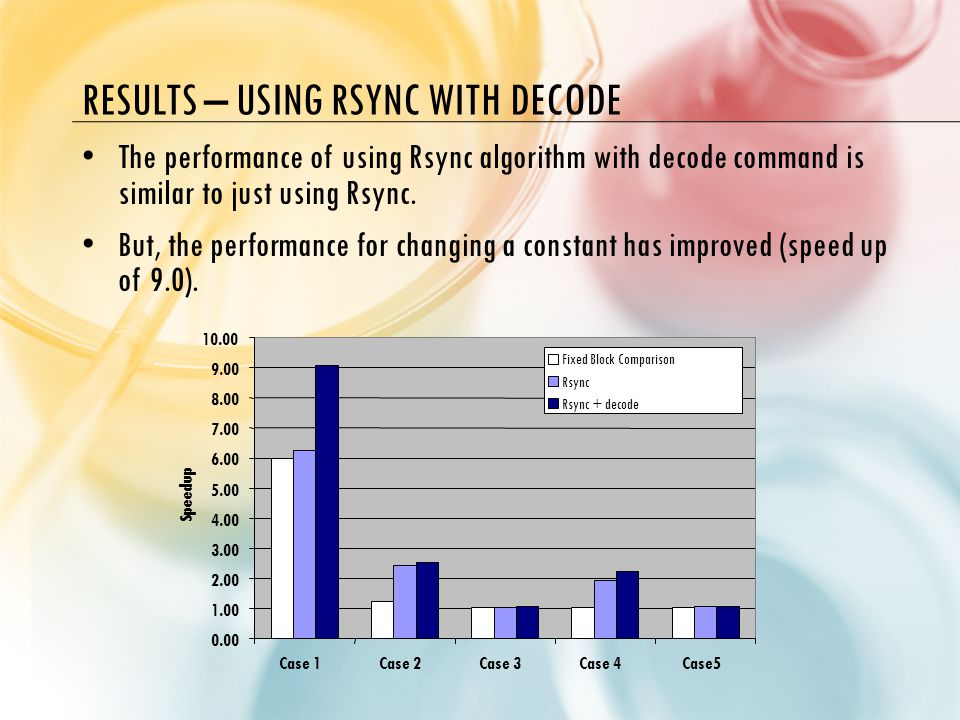 RESULTS – USING RSYNC WITH DECODE The performance of using Rsync algorithm with decode command is similar to just using Rsync.