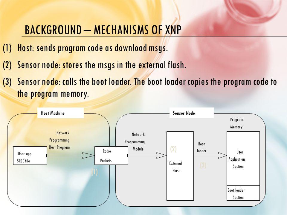 BACKGROUND – MECHANISMS OF XNP (1)Host: sends program code as download msgs.