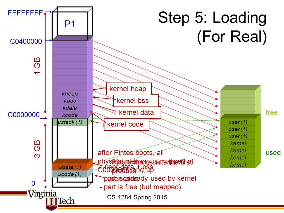 CS 4284 Spring 2015 ustack (1) Step 5: Loading (For Real) kernel ucode (1) kcode kdata kbss kheap 0 C0000000 C0400000 FFFFFFFF 3 GB 1 GB used free use