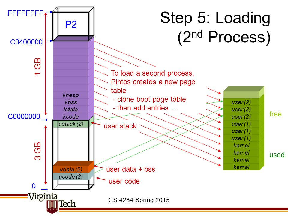 CS 4284 Spring 2015 ustack (2) Step 5: Loading (2 nd Process) kernel user (1) ucode (2) kcode kdata kbss kheap 0 C0000000 C0400000 FFFFFFFF 3 GB 1 GB