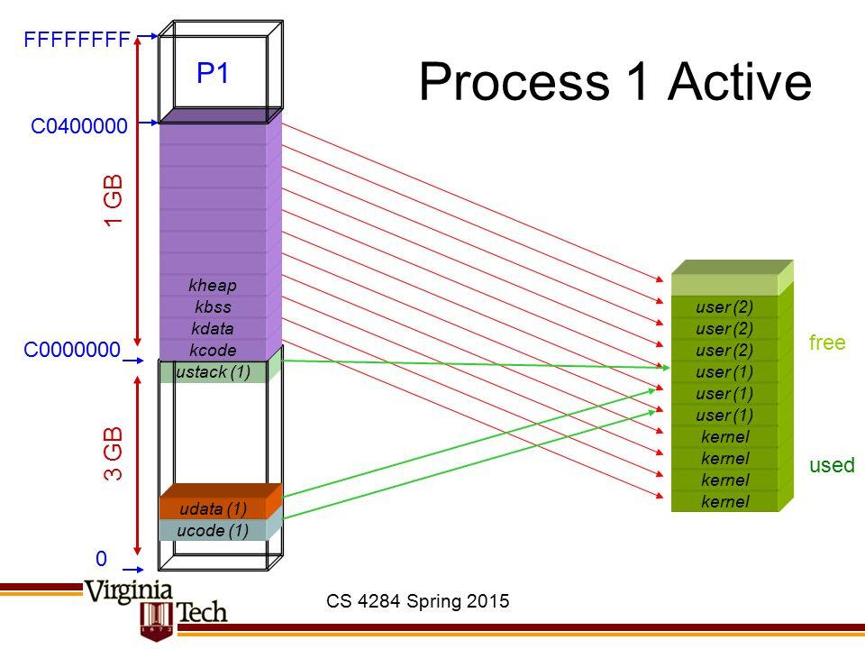 CS 4284 Spring 2015 ustack (1) Process 1 Active kernel ucode (1) kcode kdata kbss kheap 0 C0000000 C0400000 FFFFFFFF 3 GB 1 GB used free user (1) udata (1) user (1) user (2) P1