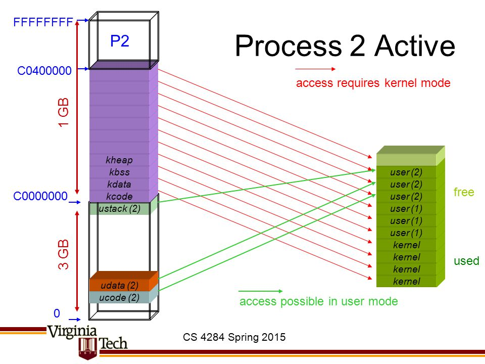 CS 4284 Spring 2015 ustack (2) Process 2 Active kernel user (1) ucode (2) kcode kdata kbss kheap 0 C0000000 C0400000 FFFFFFFF 3 GB 1 GB used free user
