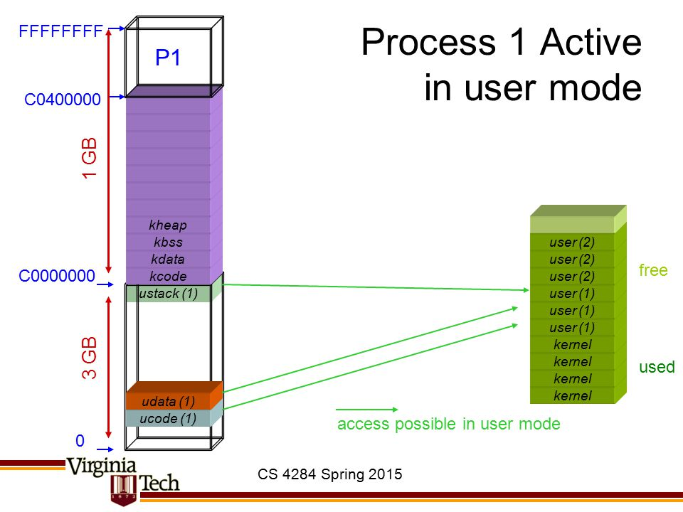 CS 4284 Spring 2015 ustack (1) Process 1 Active in user mode kernel ucode (1) kcode kdata kbss kheap 0 C0000000 C0400000 FFFFFFFF 3 GB 1 GB used free