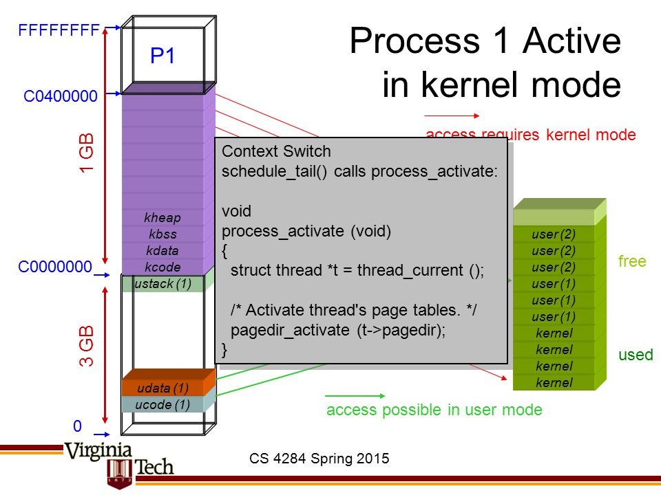 CS 4284 Spring 2015 ustack (1) Process 1 Active in kernel mode kernel ucode (1) kcode kdata kbss kheap 0 C0000000 C0400000 FFFFFFFF 3 GB 1 GB used free user (1) udata (1) user (1) user (2) access possible in user mode access requires kernel mode Context Switch schedule_tail() calls process_activate: void process_activate (void) { struct thread *t = thread_current (); /* Activate thread s page tables.