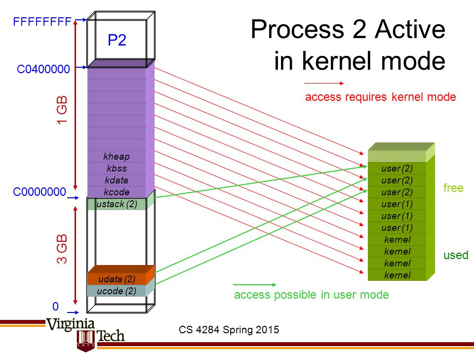 CS 4284 Spring 2015 ustack (2) Process 2 Active in kernel mode kernel user (1) ucode (2) kcode kdata kbss kheap 0 C0000000 C0400000 FFFFFFFF 3 GB 1 GB