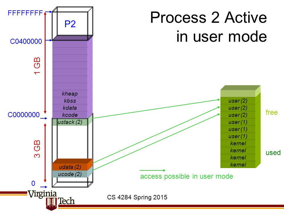 CS 4284 Spring 2015 ustack (2) Process 2 Active in user mode kernel user (1) ucode (2) kcode kdata kbss kheap 0 C0000000 C0400000 FFFFFFFF 3 GB 1 GB u