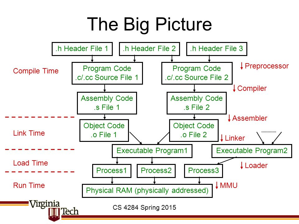 CS 4284 Spring 2015 The Big Picture Program Code.c/.cc Source File 1 Assembly Code.s File 1 Object Code.o File 1 Program Code.c/.cc Source File 2 Asse