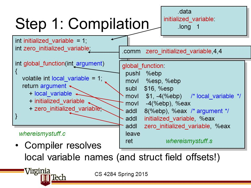 CS 4284 Spring 2015 Step 1: Compilation Compiler resolves local variable names (and struct field offsets!) int initialized_variable = 1; int zero_init