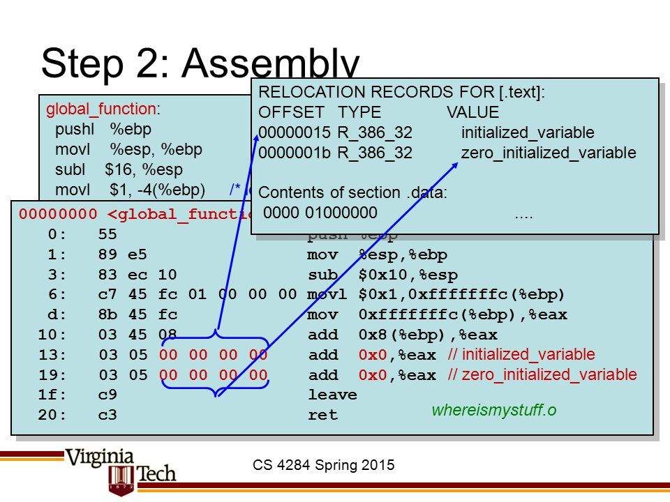 CS 4284 Spring 2015 Step 2: Assembly global_function: pushl %ebp movl %esp, %ebp subl $16, %esp movl $1, -4(%ebp) /* local_variable */ movl -4(%ebp),