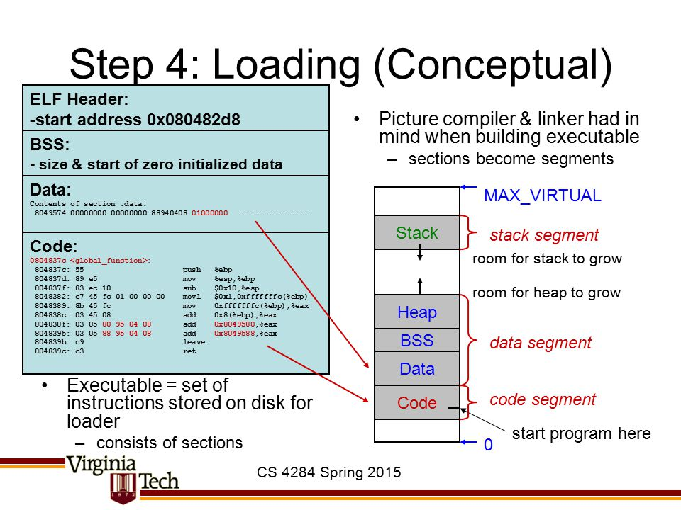 CS 4284 Spring 2015 Step 4: Loading (Conceptual) Executable = set of instructions stored on disk for loader –consists of sections Picture compiler & l