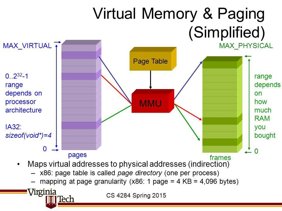 CS 4284 Spring 2015 Virtual Memory & Paging (Simplified) Maps virtual addresses to physical addresses (indirection) –x86: page table is called page di