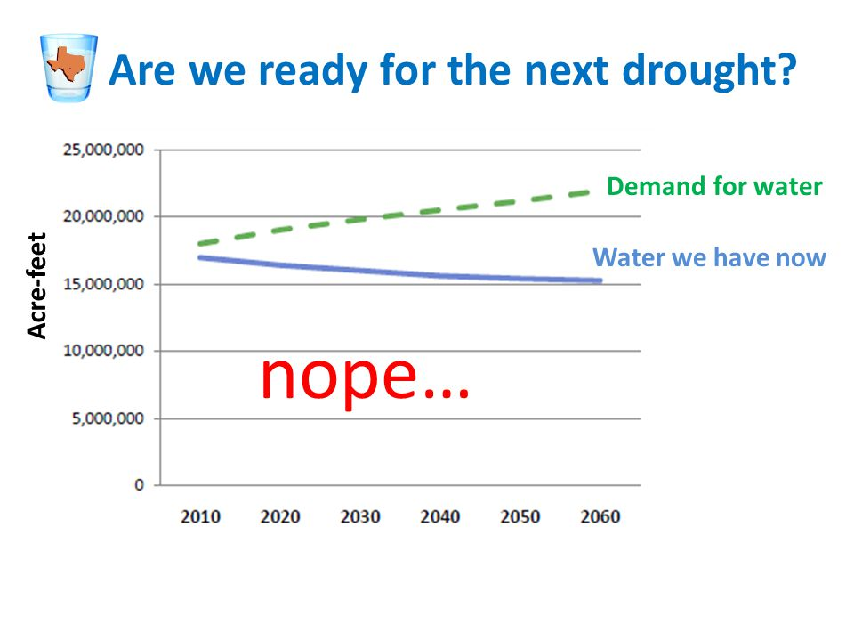 Are we ready for the next drought Demand for water Water we have now nope… Acre-feet