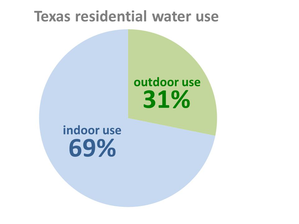 outdoor use indoor use Texas residential water use 31% 69%