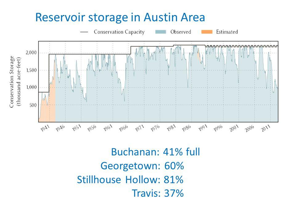 Reservoir storage in Austin Area Buchanan: 41% full Georgetown: 60% Stillhouse Hollow: 81% Travis: 37%