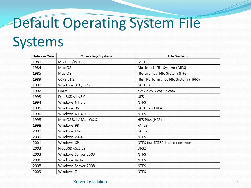Default Operating System File Systems Release YearOperating SystemFile System 1981MS-DOS/PC DOSFAT12 1984Mac OSMacintosh File System (MFS) 1985Mac OSH