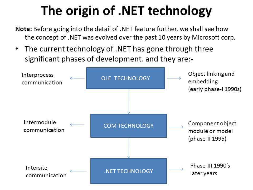 The origin of.NET technology Note: Before going into the detail of.NET feature further, we shall see how the concept of.NET was evolved over the past 10 years by Microsoft corp.