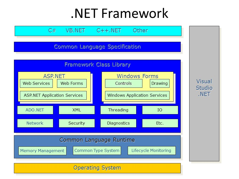 .NET Framework Framework Class Library ADO.NET Network XML Security Threading Diagnostics IO Etc.