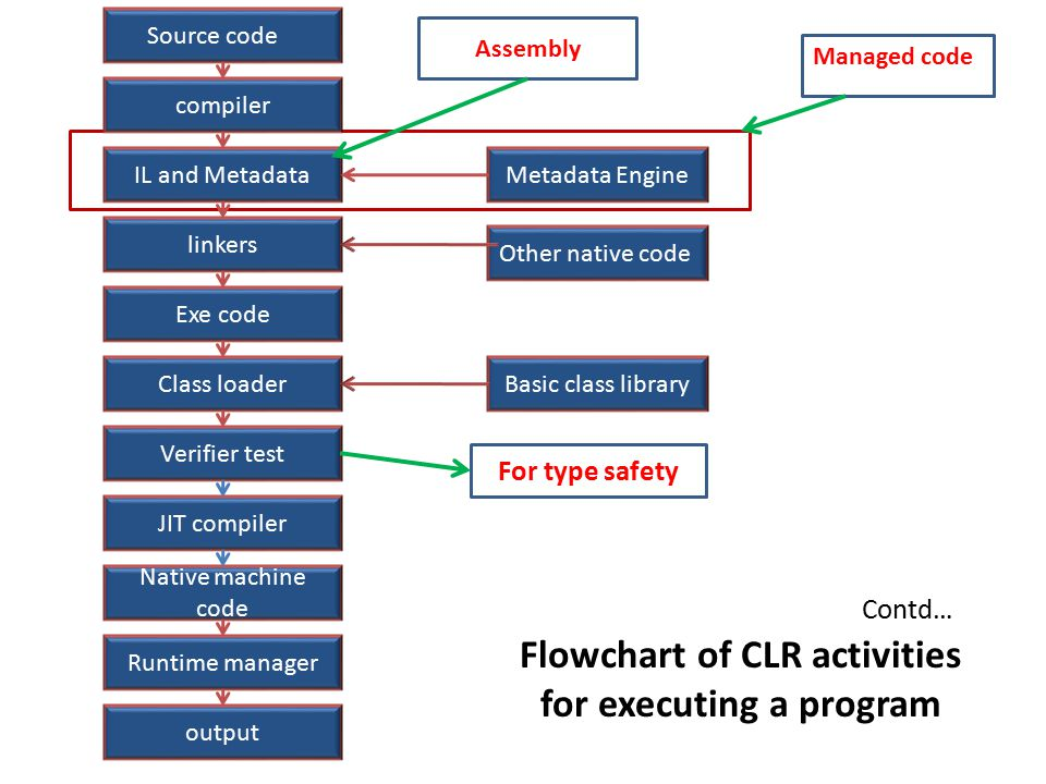 Contd… Flowchart of CLR activities for executing a program Source code compiler IL and Metadata linkers Exe code Class loader Runtime manager Verifier test JIT compiler Native machine code output Metadata Engine Other native code Basic class library For type safety Managed code Assembly