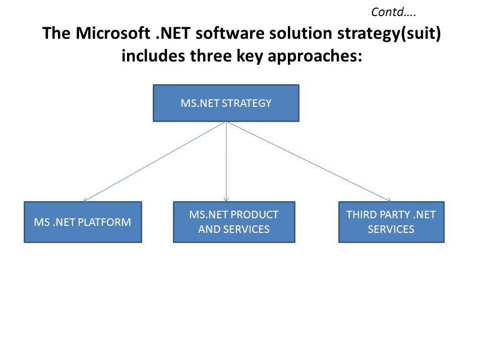 .NE WINDOWA.NET PLATFORM.NET BUILDING BLOCK SERVICES.