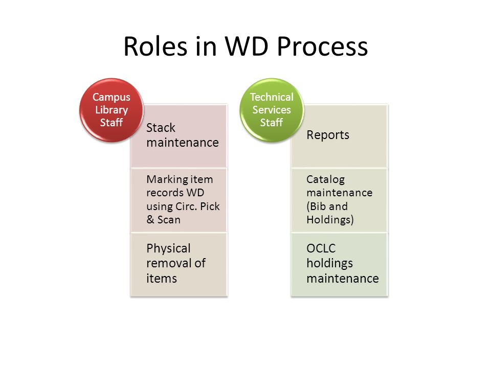 WD Process Steps, Before 2012 & After WD item status/temp location applied at campus (Pick & Scan) Access report run on item status withdrawn MANUAL: Items deleted; holdings and/or bib suppressed Holdings removed in OCLC as necessary WD item status/temp location applied at campus (Pick & Scan) Access report run on item status withdrawn AUTOMATED: Barcodes to Location Changer; perm.