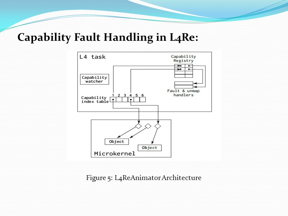 Capability Fault Handling in L4Re: Figure 5: L4ReAnimator Architecture