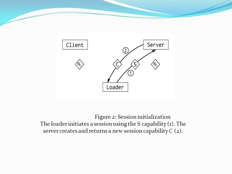 Figure 2: Session initialization The loader initiates a session using the S capability (1).