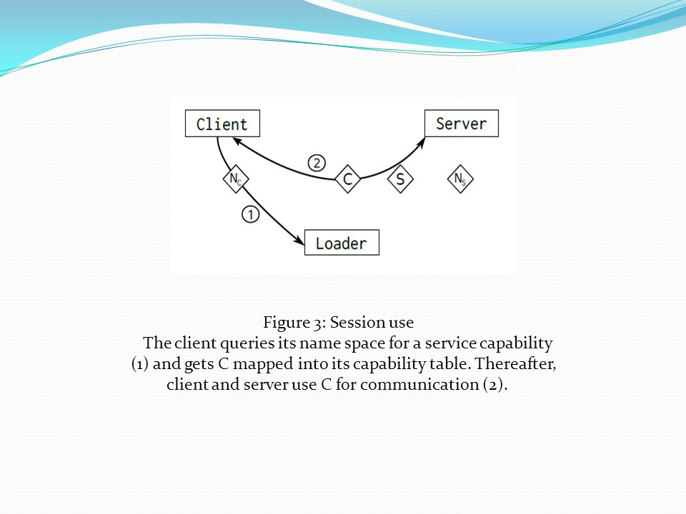 Figure 3: Session use The client queries its name space for a service capability (1) and gets C mapped into its capability table.