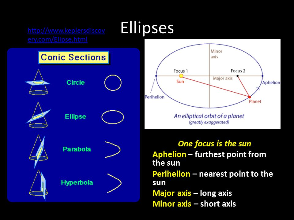 Ellipses One focus is the sun Aphelion – furthest point from the sun Perihelion – nearest point to the sun Major axis – long axis Minor axis – short axis http://www.keplersdiscov ery.com/Elipse.html