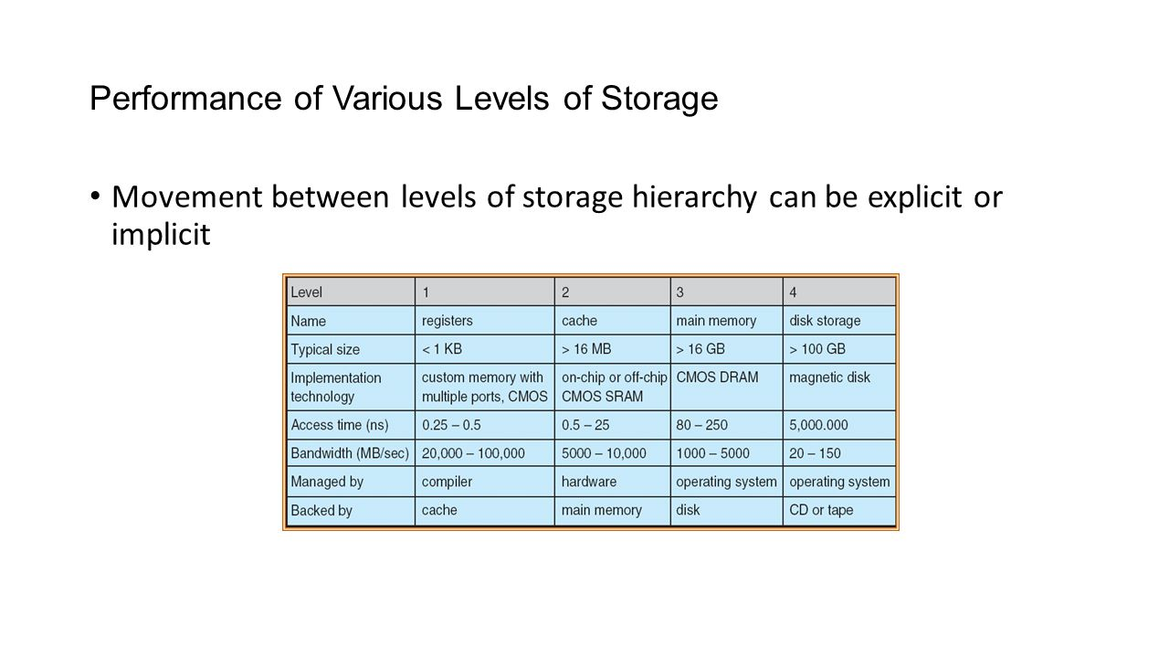 Performance of Various Levels of Storage Movement between levels of storage hierarchy can be explicit or implicit