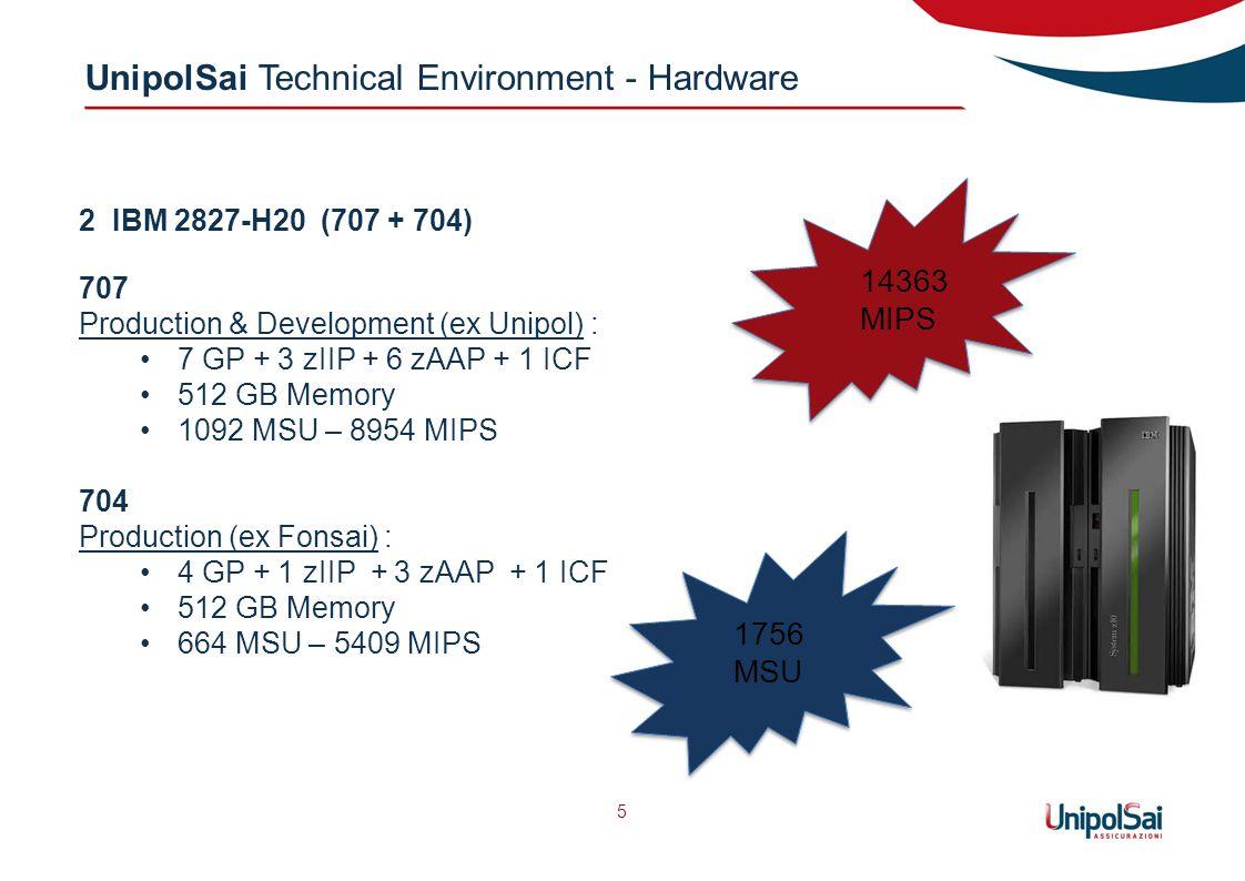 UnipolSai Technical Environment - Hardware 5 2 IBM 2827-H20 (707 + 704) 707 Production & Development (ex Unipol) : 7 GP + 3 zIIP + 6 zAAP + 1 ICF 512 GB Memory 1092 MSU – 8954 MIPS 704 Production (ex Fonsai) : 4 GP + 1 zIIP + 3 zAAP + 1 ICF 512 GB Memory 664 MSU – 5409 MIPS 14363 MIPS 1756 MSU