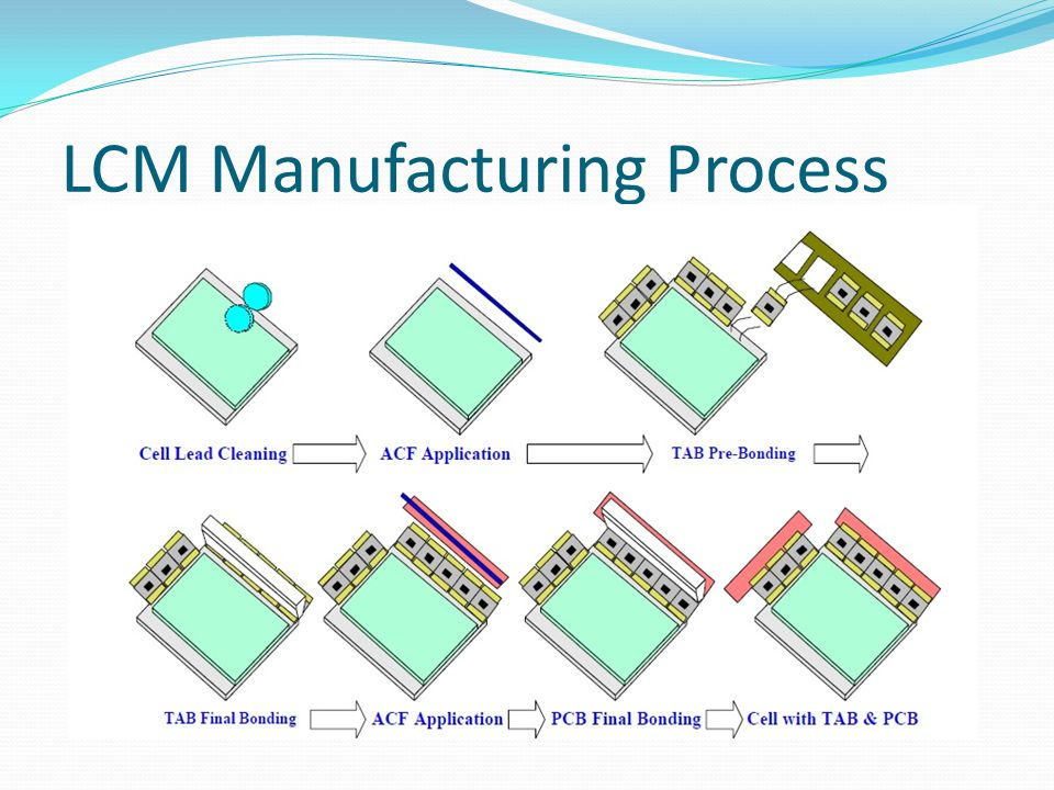LCM Manufacturing Process