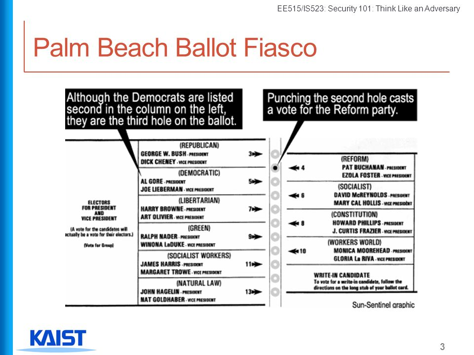 EE515/IS523: Security 101: Think Like an Adversary Palm Beach Ballot Fiasco 3