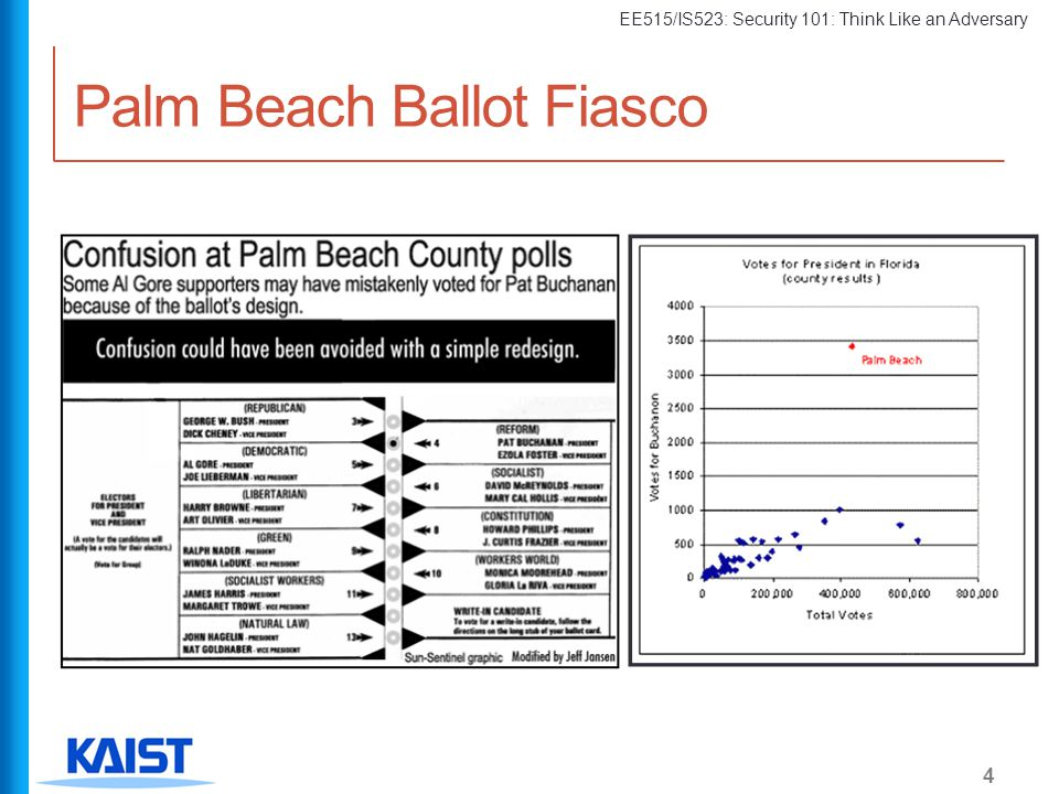 EE515/IS523: Security 101: Think Like an Adversary Palm Beach Ballot Fiasco 4