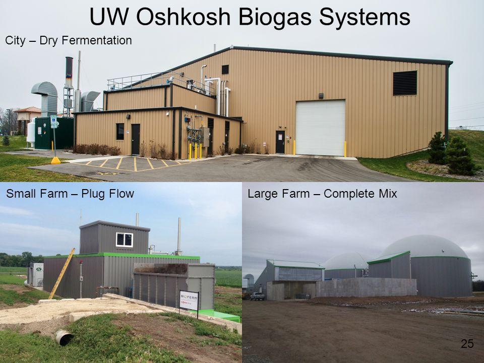 25 Large Farm – Complete MixSmall Farm – Plug Flow City – Dry Fermentation UW Oshkosh Biogas Systems