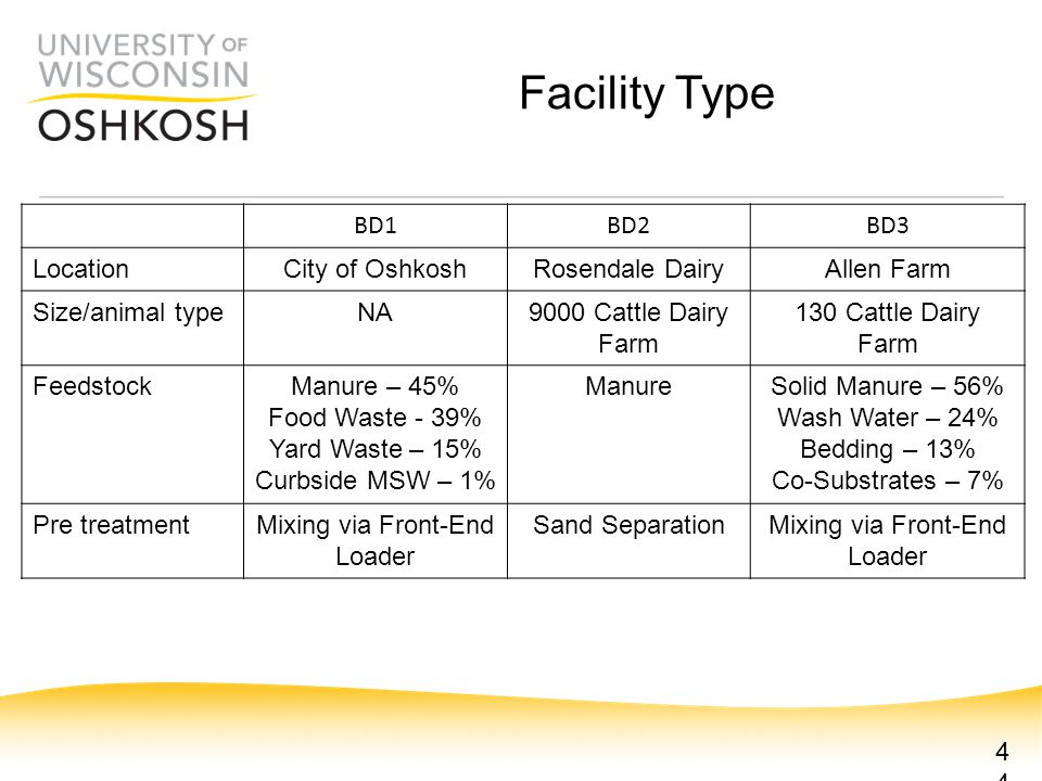 BD1BD2BD3 LocationCity of OshkoshRosendale DairyAllen Farm Size/animal typeNA9000 Cattle Dairy Farm 130 Cattle Dairy Farm FeedstockManure – 45% Food Waste - 39% Yard Waste – 15% Curbside MSW – 1% ManureSolid Manure – 56% Wash Water – 24% Bedding – 13% Co-Substrates – 7% Pre treatmentMixing via Front-End Loader Sand SeparationMixing via Front-End Loader 44 Facility Type