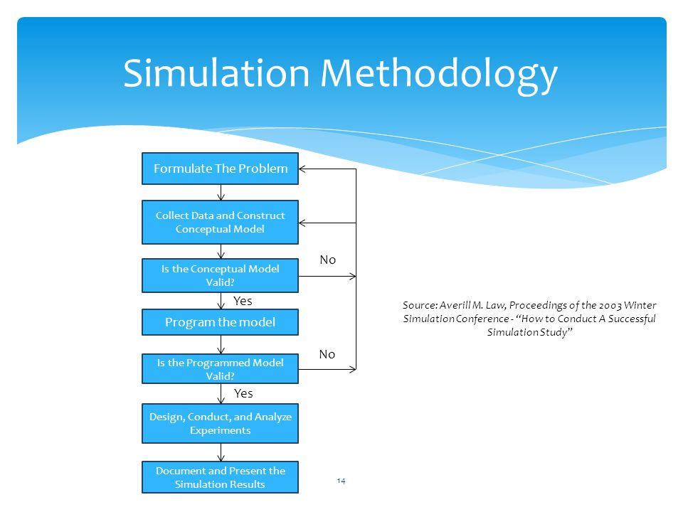 Simulation Methodology 14 Formulate The Problem Collect Data and Construct Conceptual Model Is the Conceptual Model Valid.