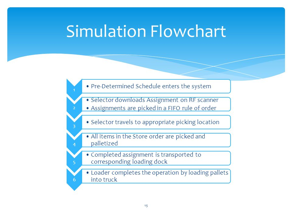 Simulation Flowchart 15 1 Pre-Determined Schedule enters the system 2 Selector downloads Assignment on RF scanner Assignments are picked in a FIFO rule of order 3 Selector travels to appropriate picking location 4 All items in the Store order are picked and palletized 5 Completed assignment is transported to corresponding loading dock 6 Loader completes the operation by loading pallets into truck
