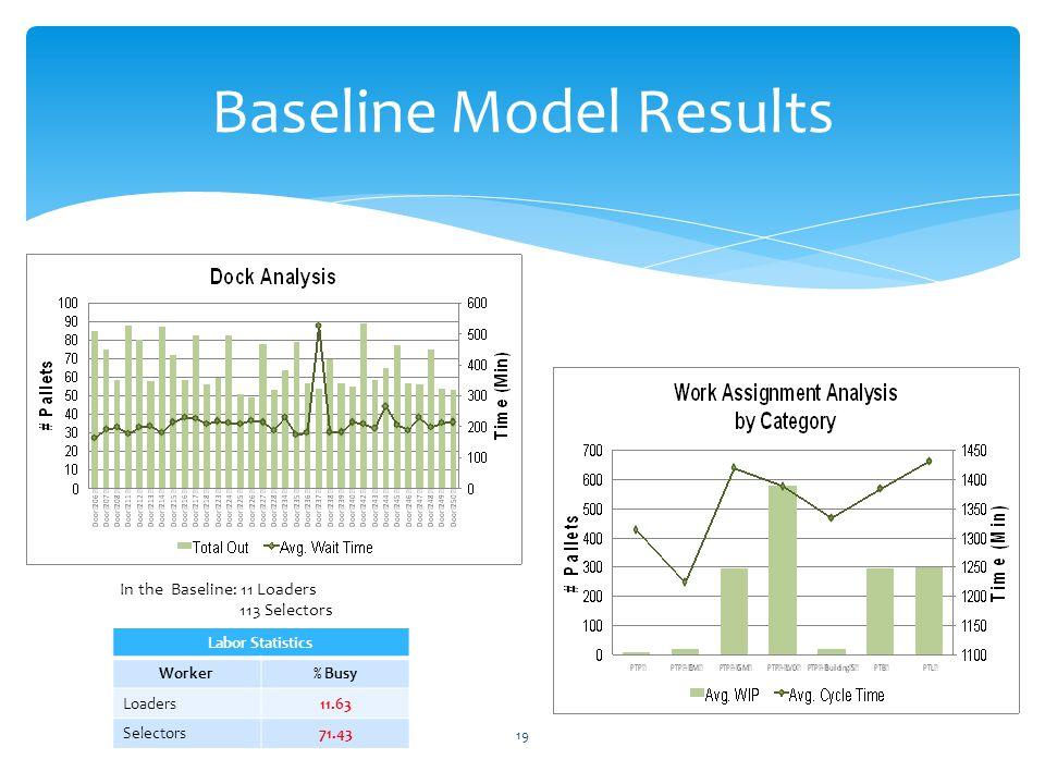 19 Baseline Model Results Labor Statistics Worker% Busy Loaders11.63 Selectors71.43 In the Baseline: 11 Loaders 113 Selectors